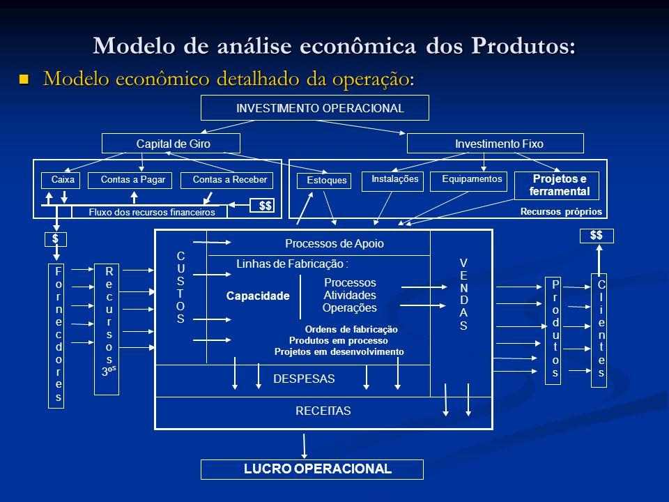 Modelo de análise econômica dos Produtos: