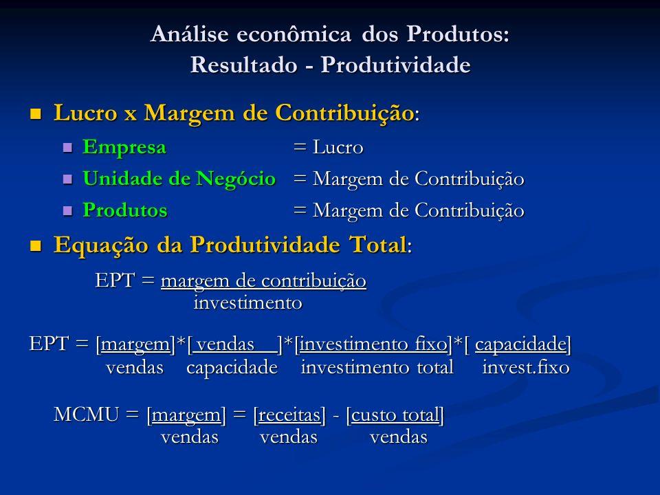Análise econômica dos Produtos: Resultado - Produtividade