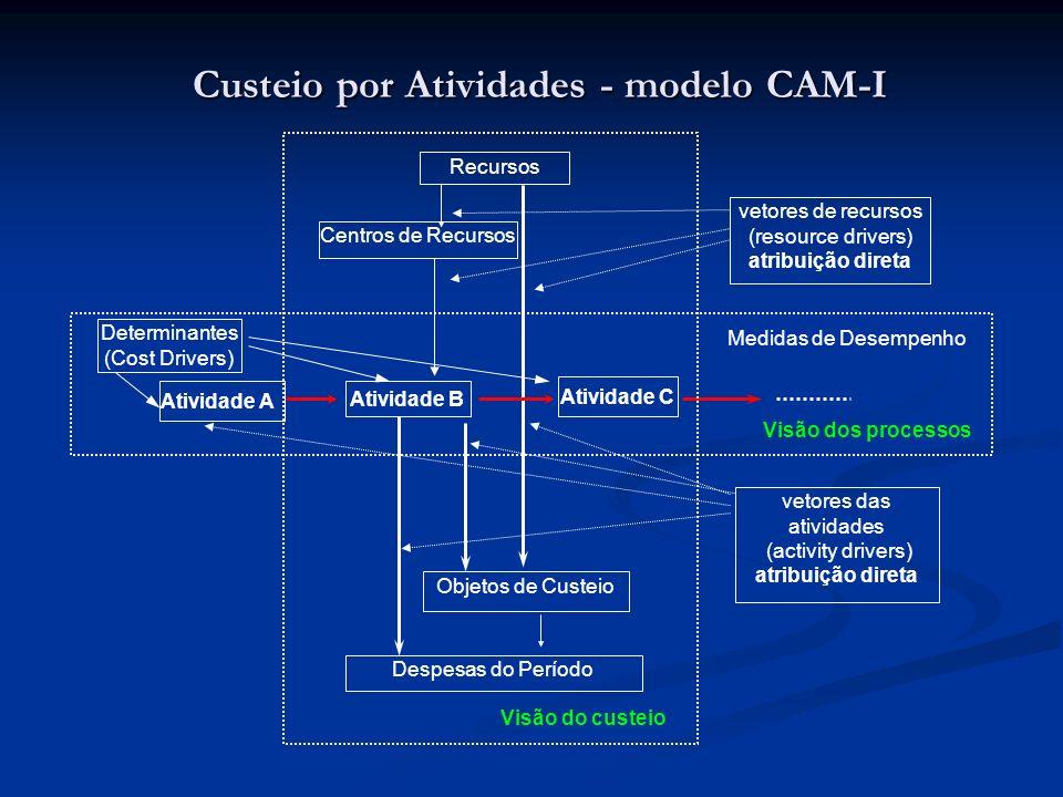 Custeio por Atividades - modelo CAM-I