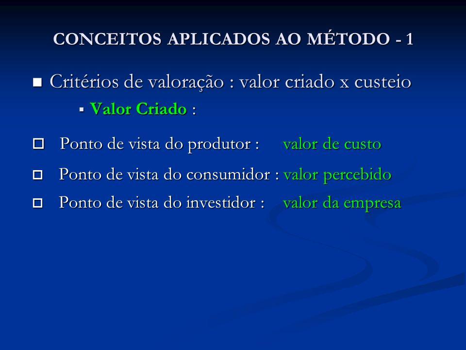 CONCEITOS APLICADOS AO MÉTODO - 1