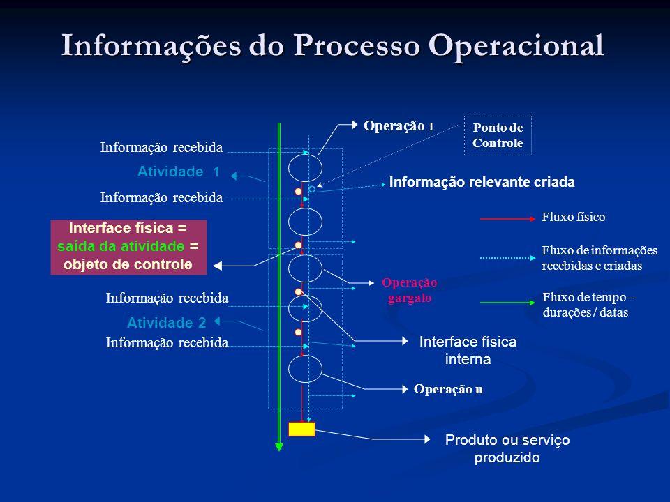 Informações do Processo Operacional