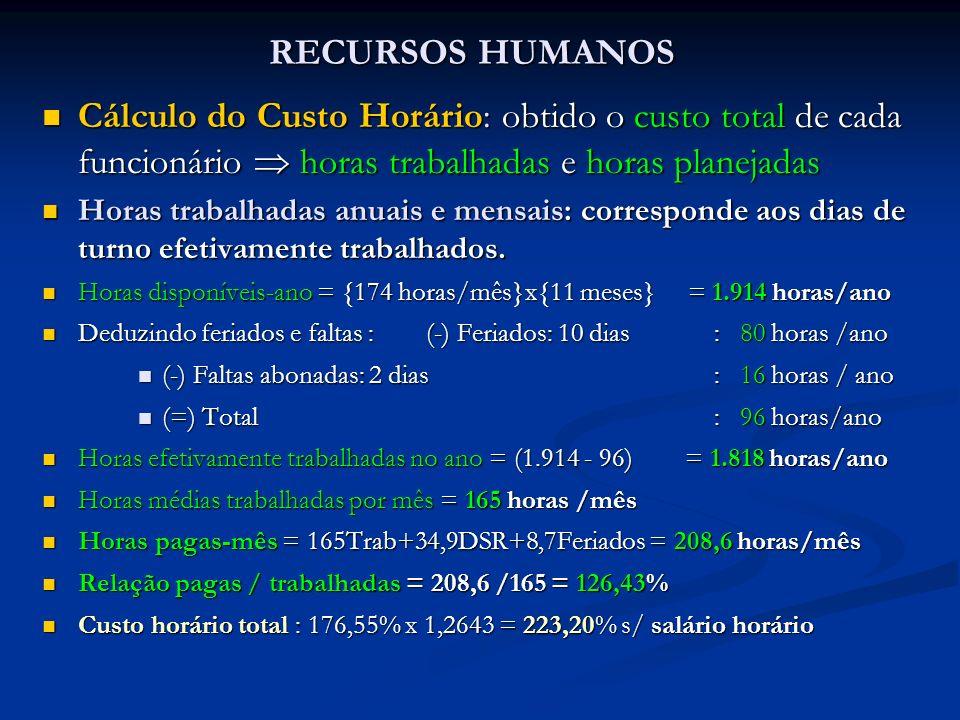 RECURSOS HUMANOS Cálculo do Custo Horário: obtido o custo total de cada funcionário  horas trabalhadas e horas planejadas.