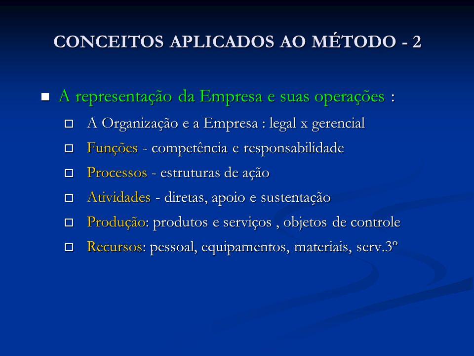 CONCEITOS APLICADOS AO MÉTODO - 2