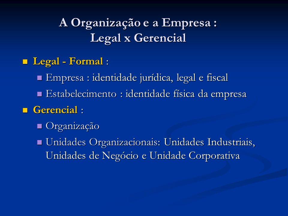A Organização e a Empresa : Legal x Gerencial