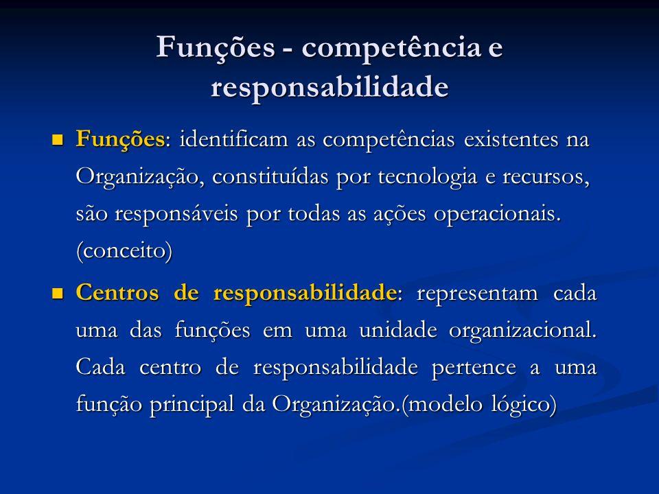 Funções - competência e responsabilidade
