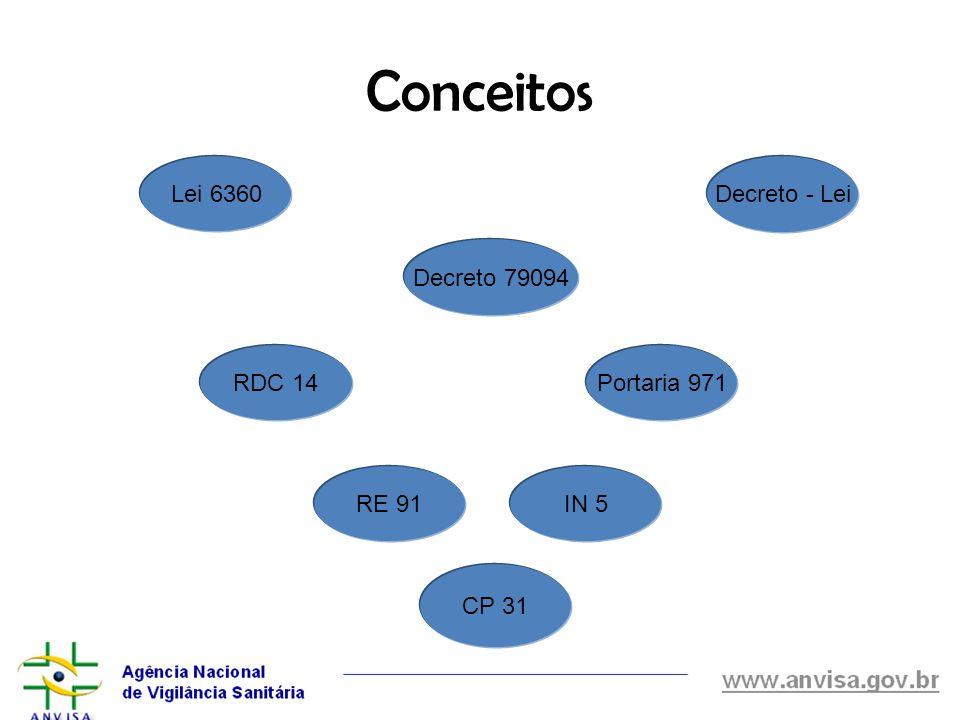 Conceitos Lei 6360 Decreto - Lei Decreto 79094 RDC 14 Portaria 971
