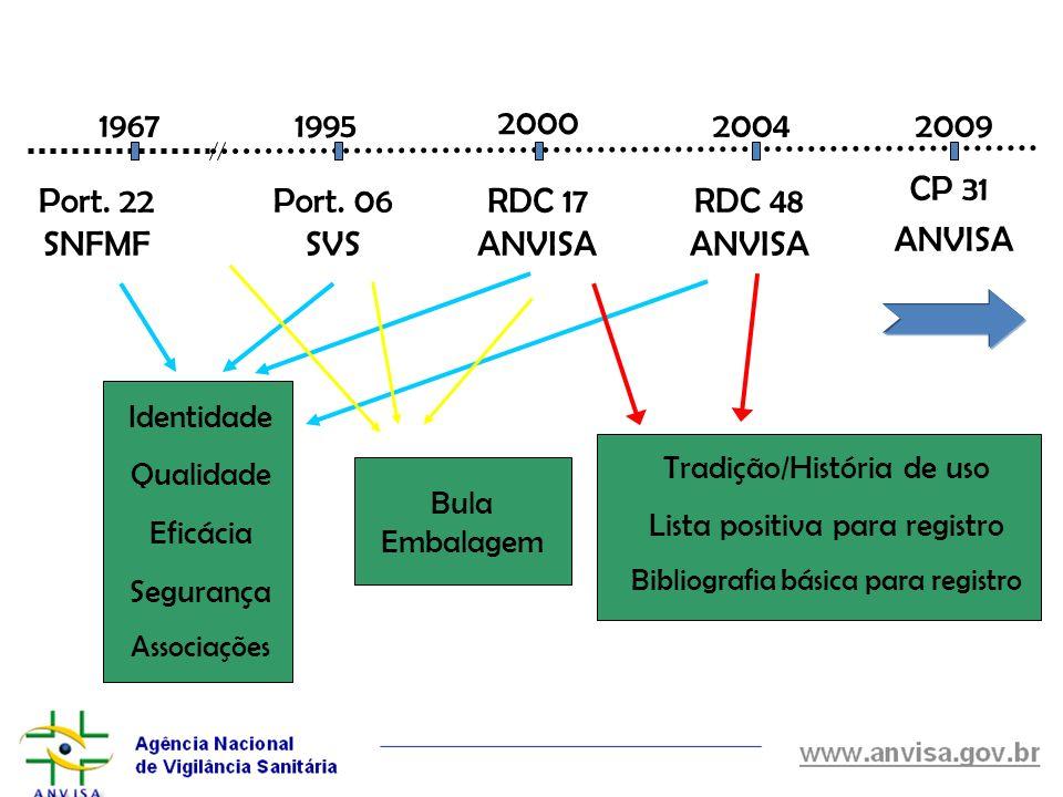 1967 1995 2000 2004 2009 Port. 22 SNFMF Port. 06 SVS RDC 17 ANVISA