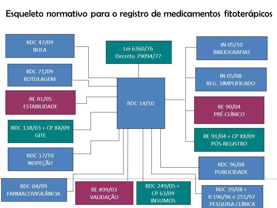 Esqueleto normativo para o registro de medicamentos fitoterápicos