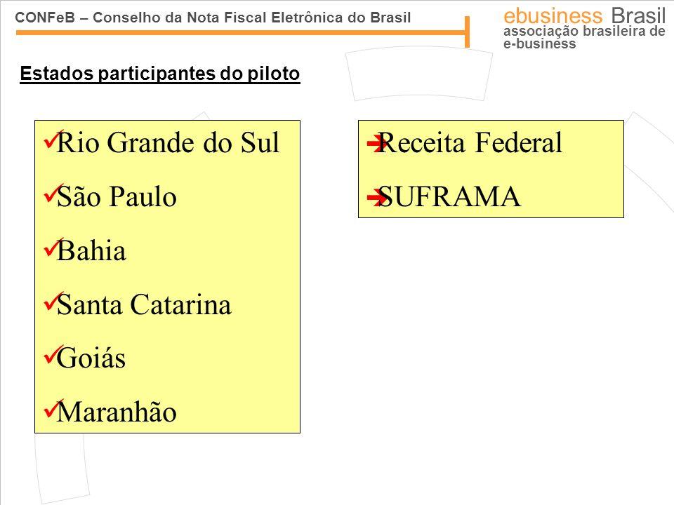Rio Grande do Sul São Paulo Bahia Santa Catarina Goiás Maranhão