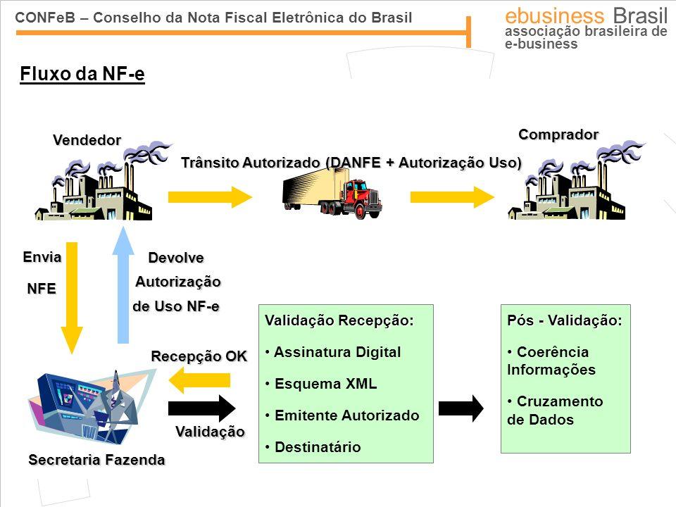 Fluxo da NF-e Secretaria Fazenda Vendedor Comprador