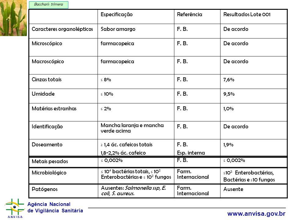 Caracteres organolépticos Sabor amargo F. B. De acordo Microscópico