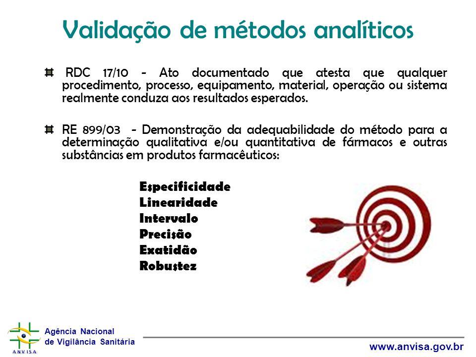 Validação de métodos analíticos