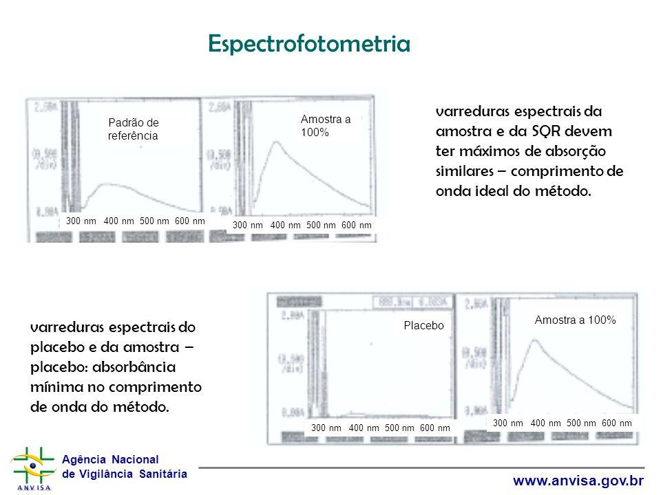 Espectrofotometria Padrão de referência. Amostra a 100% 300 nm 400 nm 500 nm 600 nm.