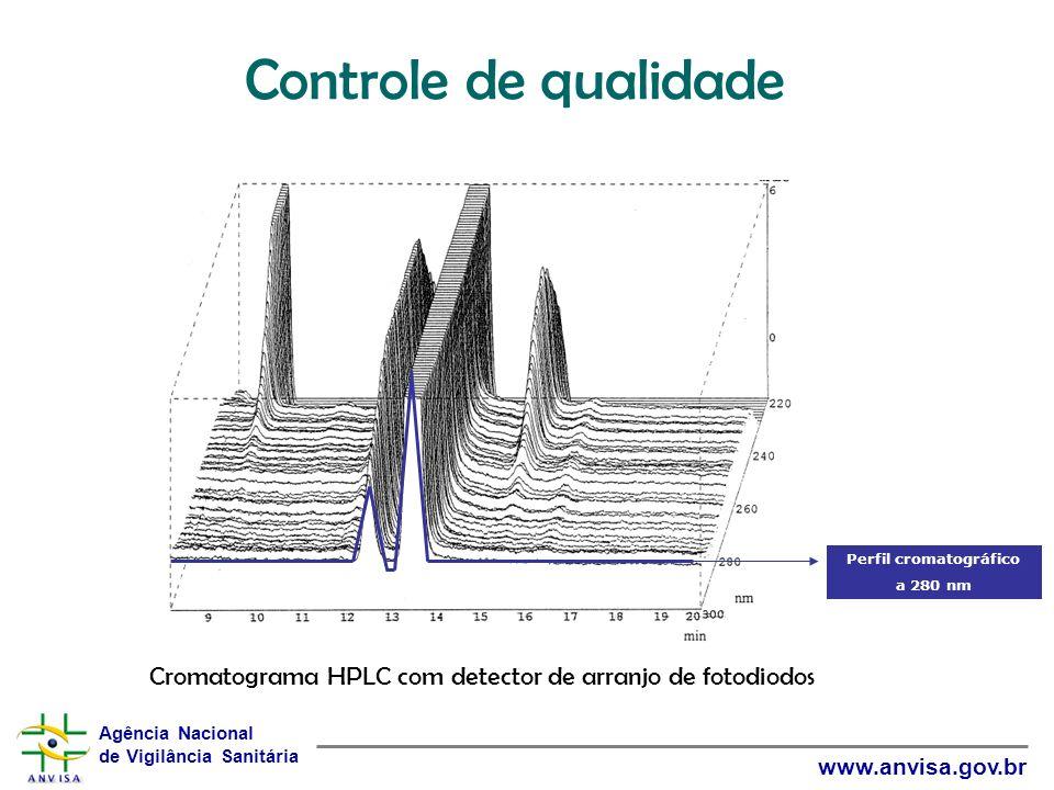 Perfil cromatográfico