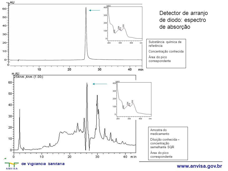 Detector de arranjo de diodo: espectro de absorção