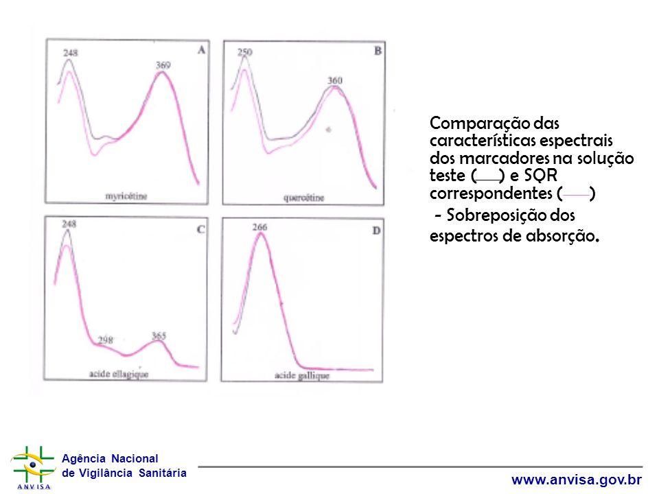 Comparação das características espectrais dos marcadores na solução teste ( ) e SQR correspondentes ( )