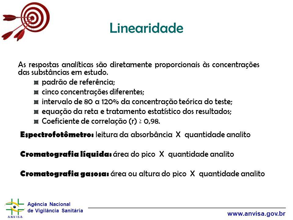 Linearidade As respostas analíticas são diretamente proporcionais às concentrações das substâncias em estudo.