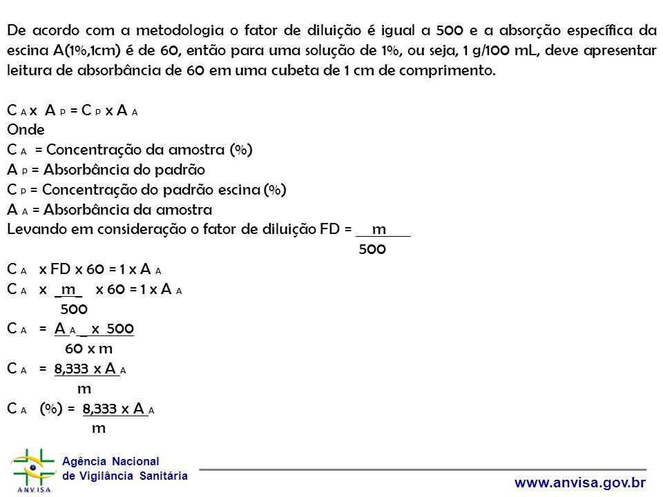 De acordo com a metodologia o fator de diluição é igual a 500 e a absorção específica da escina A(1%,1cm) é de 60, então para uma solução de 1%, ou seja, 1 g/100 mL, deve apresentar leitura de absorbância de 60 em uma cubeta de 1 cm de comprimento.