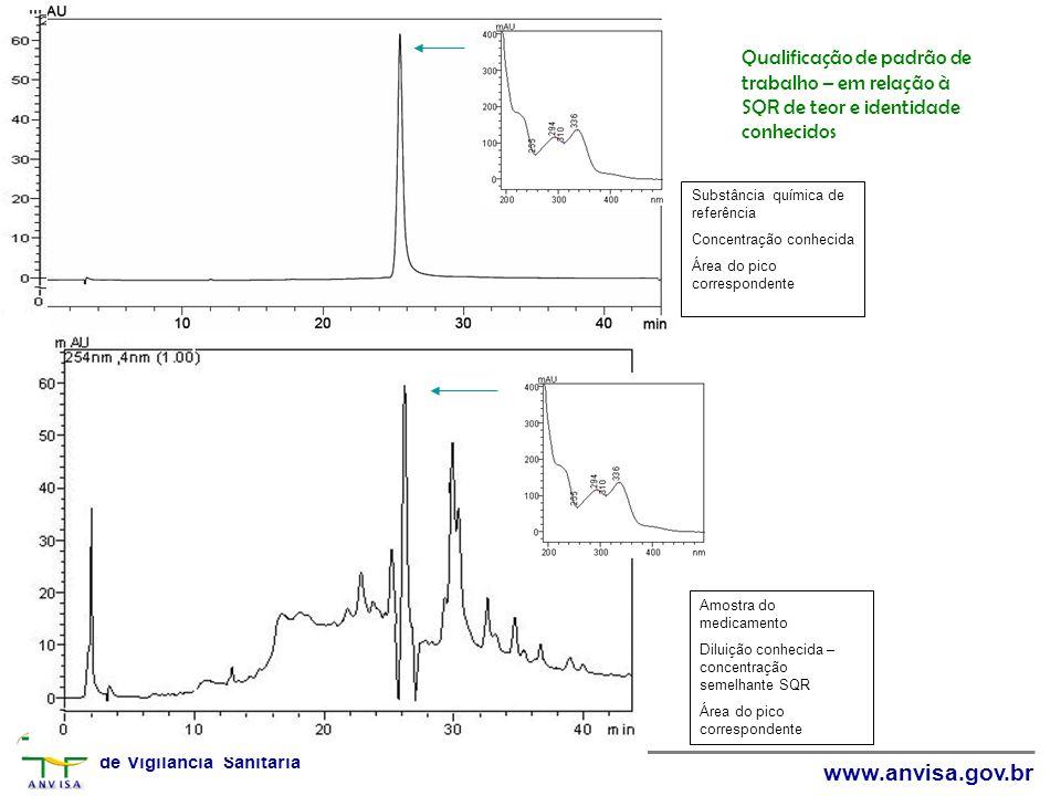 25,8 Qualificação de padrão de trabalho – em relação à SQR de teor e identidade conhecidos. Substância química de referência.