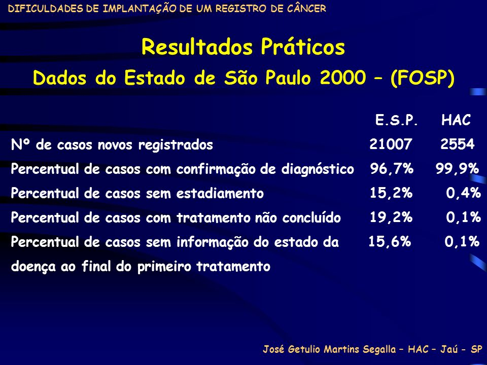 Dados do Estado de São Paulo 2000 – (FOSP)