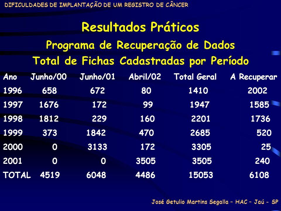 Resultados Práticos Programa de Recuperação de Dados
