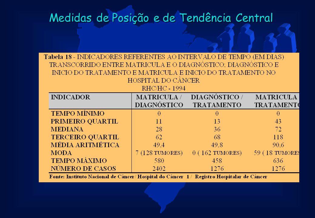 Medidas de Posição e de Tendência Central
