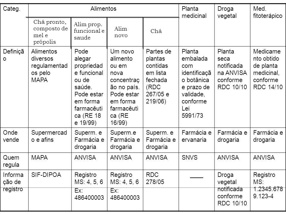Alimentos diversos regulamentados pelo MAPA