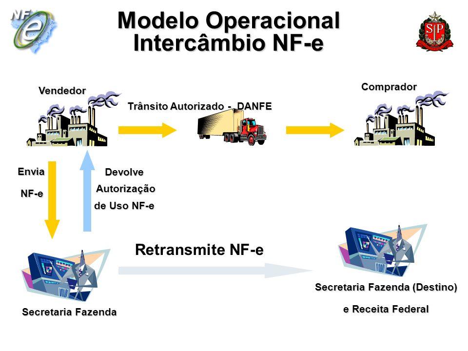 Modelo Operacional Intercâmbio NF-e