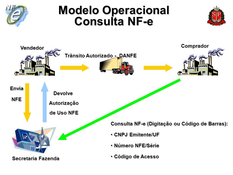 Modelo Operacional Consulta NF-e