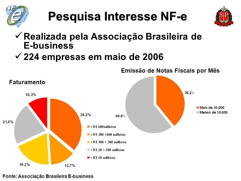 Pesquisa Interesse NF-e