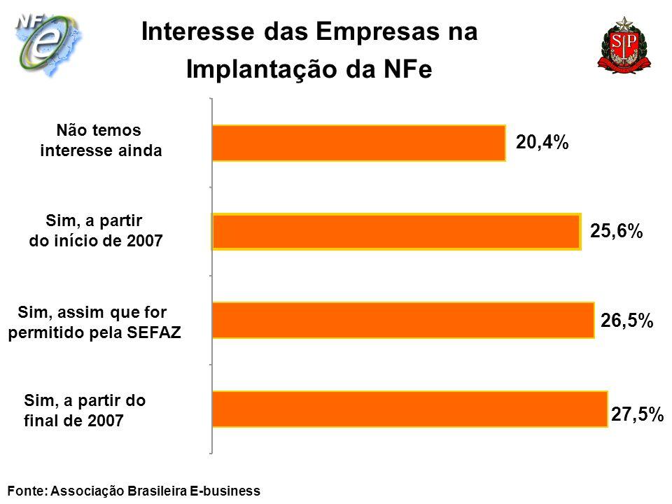 Interesse das Empresas na Implantação da NFe