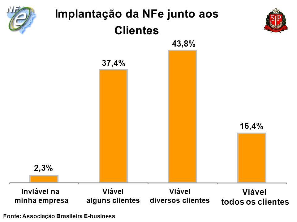 Implantação da NFe junto aos Clientes