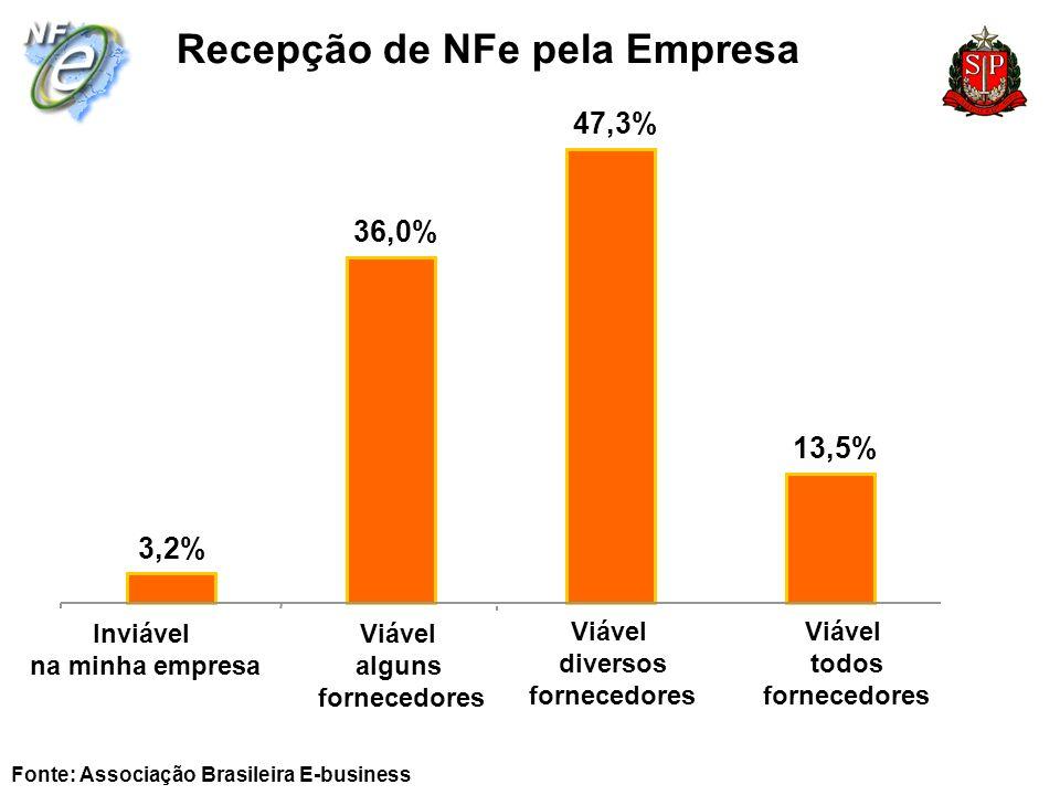 Recepção de NFe pela Empresa