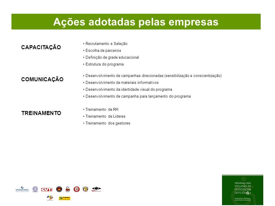 Ações adotadas pelas empresas