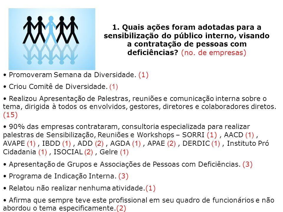 1. Quais ações foram adotadas para a sensibilização do público interno, visando a contratação de pessoas com deficiências (no. de empresas)