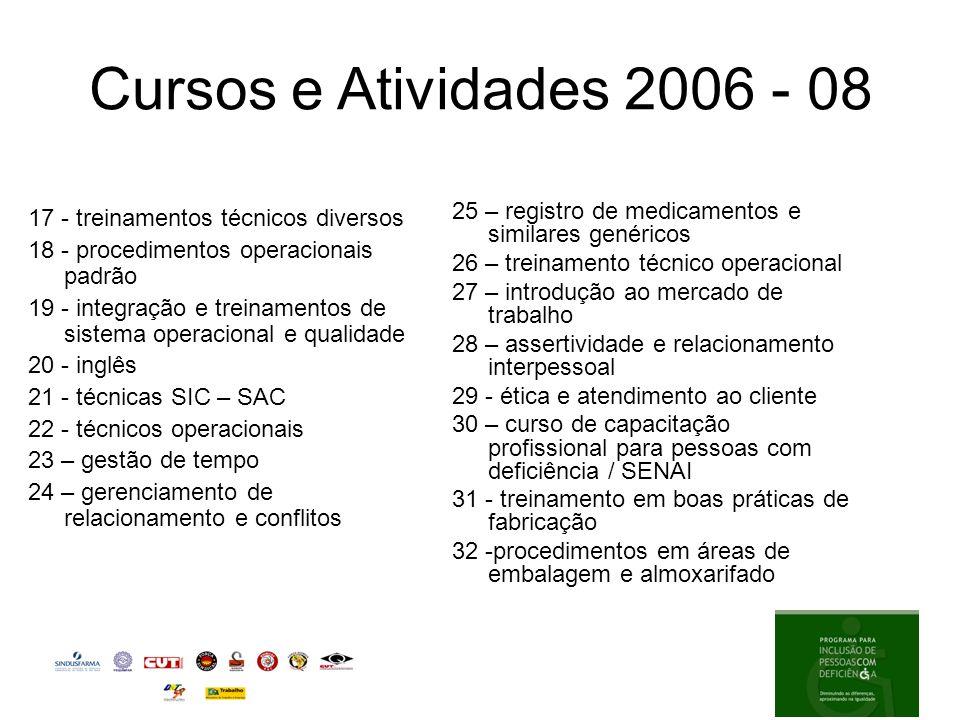 Cursos e Atividades 2006 - 08 25 – registro de medicamentos e similares genéricos. 26 – treinamento técnico operacional.