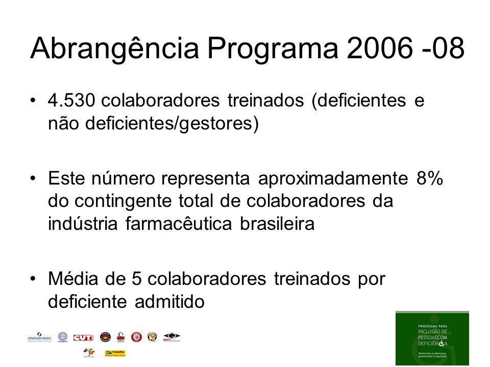 Abrangência Programa 2006 -08