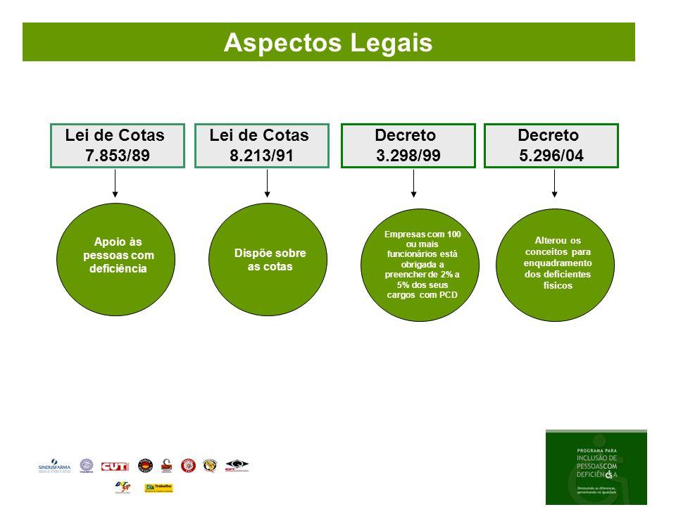 Aspectos Legais Lei de Cotas 8.213/91 Decreto 3.298/99 5.296/04