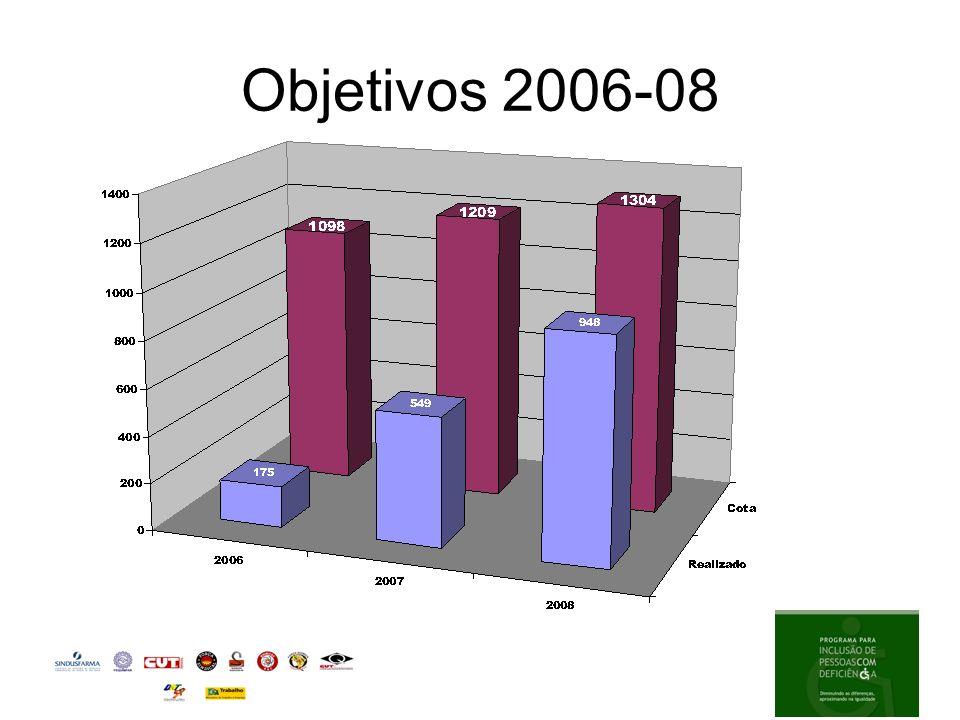 Objetivos 2006-08