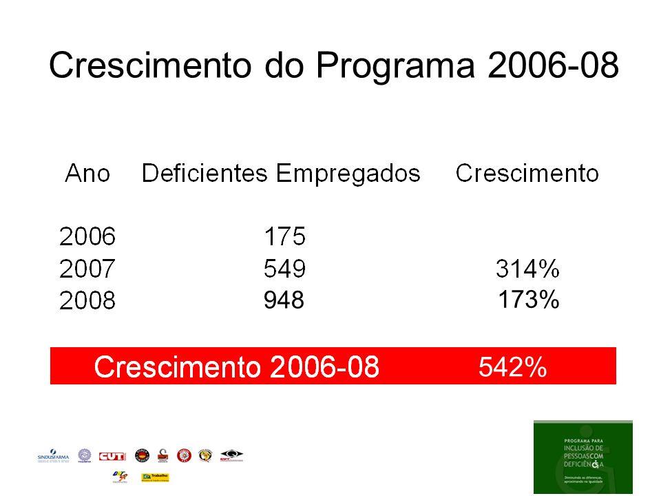 Crescimento do Programa 2006-08