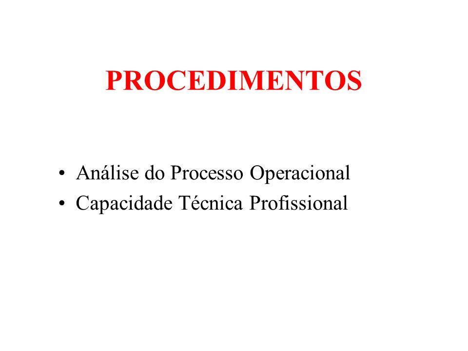 PROCEDIMENTOS Análise do Processo Operacional