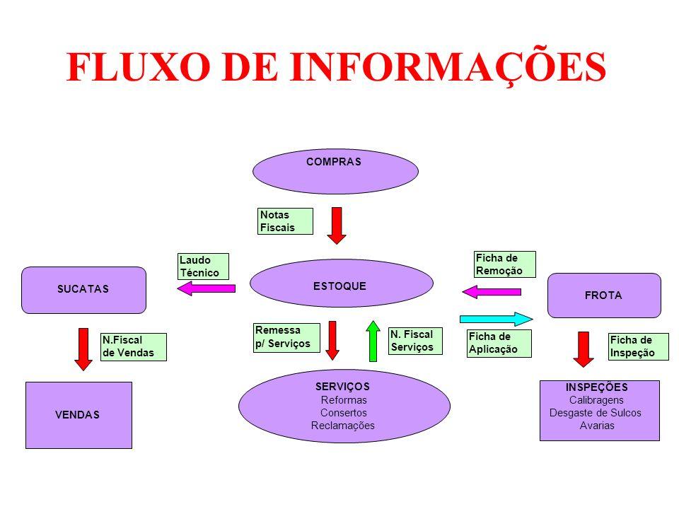 FLUXO DE INFORMAÇÕES COMPRAS Notas Fiscais Laudo Ficha de Técnico