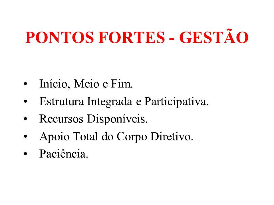 PONTOS FORTES - GESTÃO Início, Meio e Fim.