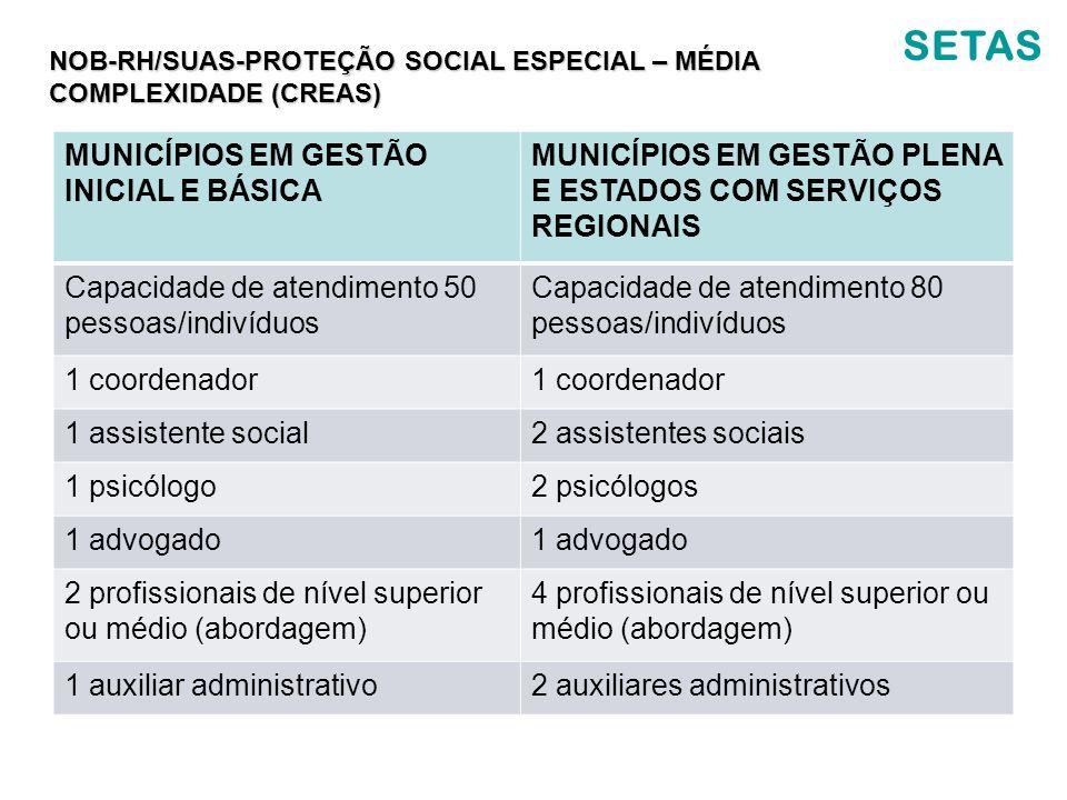 SETAS MUNICÍPIOS EM GESTÃO INICIAL E BÁSICA