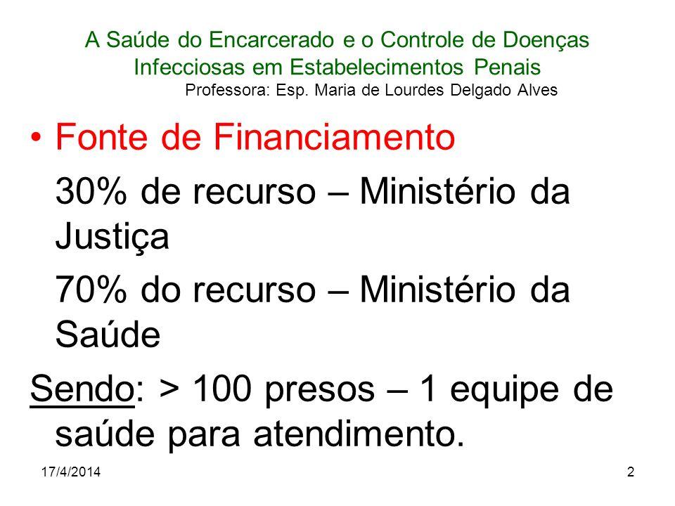 Fonte de Financiamento 30% de recurso – Ministério da Justiça