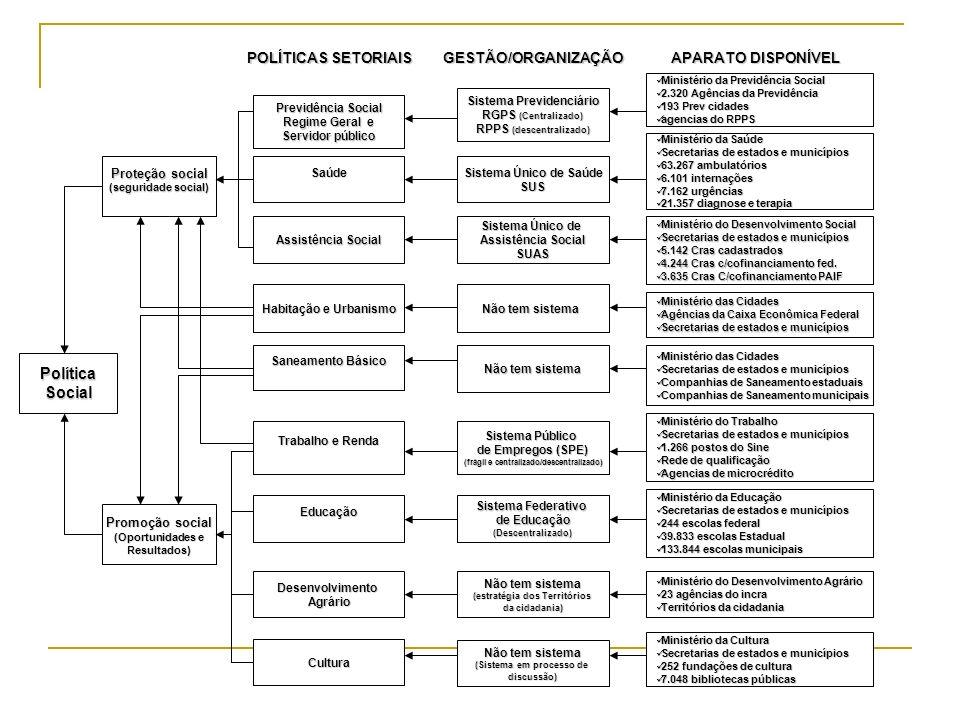 Política Social POLÍTICAS SETORIAIS GESTÃO/ORGANIZAÇÃO