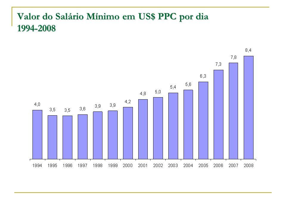 Valor do Salário Mínimo em US$ PPC por dia 1994-2008