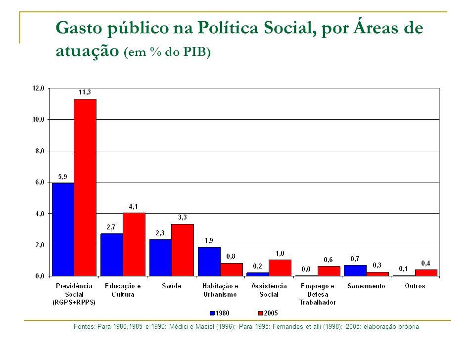 Gasto público na Política Social, por Áreas de atuação (em % do PIB)