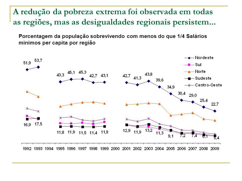 A redução da pobreza extrema foi observada em todas as regiões, mas as desigualdades regionais persistem...