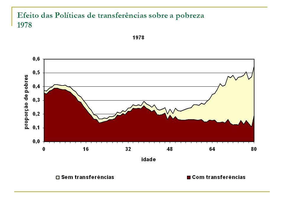 Efeito das Políticas de transferências sobre a pobreza 1978